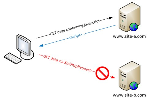 Lucadentella Javascript Same Origin Policy And Jsonp