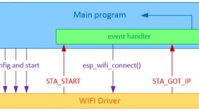 ESP32 (6) – How to connect to a wifi network