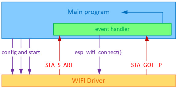 lucadentella it – ESP32 (6) – How to connect to a wifi network
