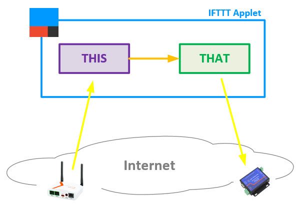 IFTTT Archives - RLabs
