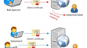 IIS, mutual authentication using SSL certificates